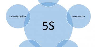 5s lean